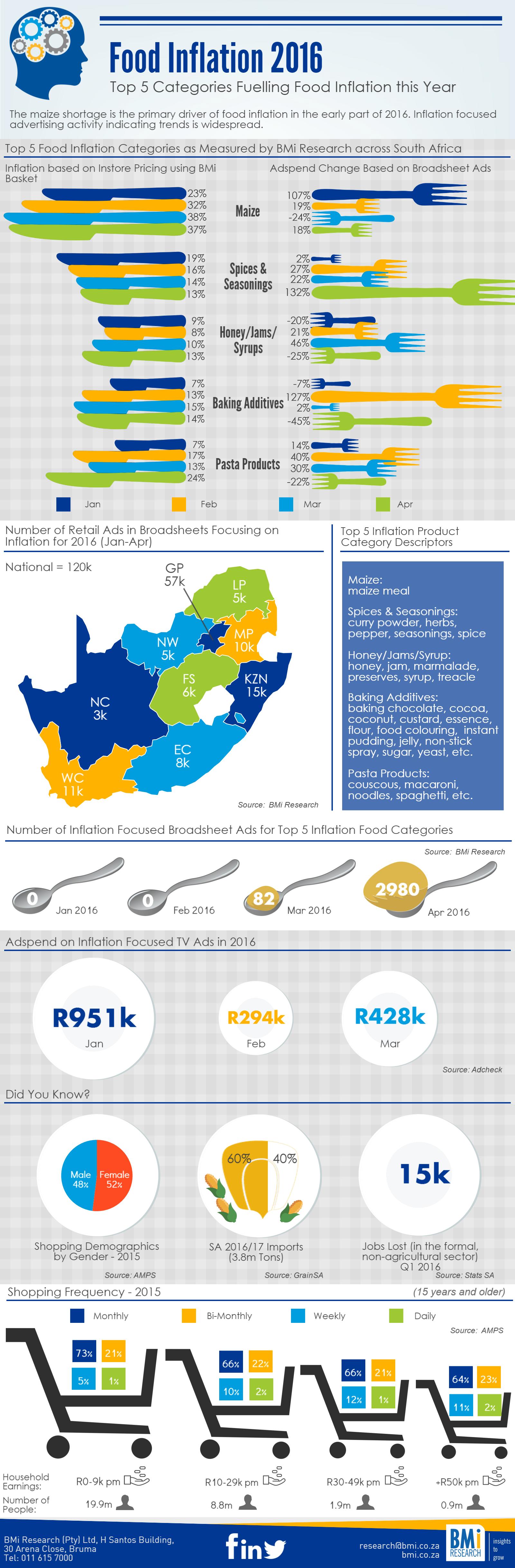 Study on regional food inflation transmission